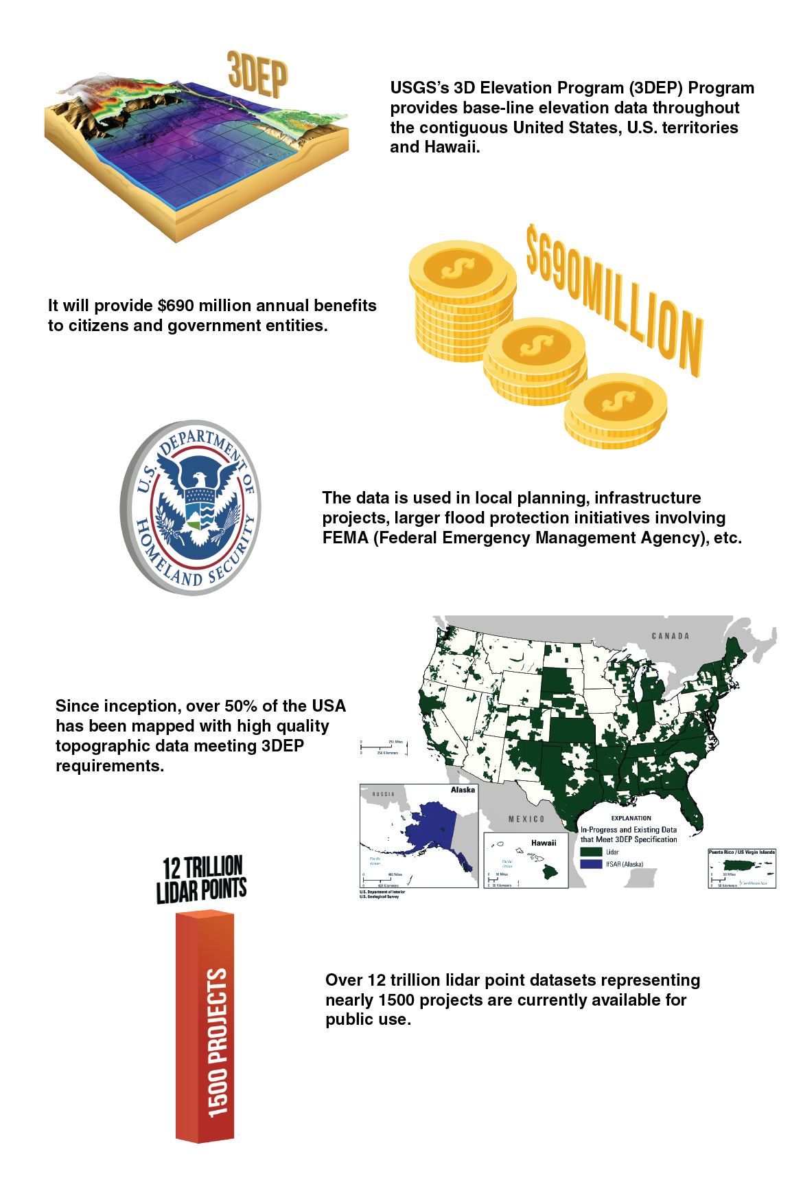 infographic that tells the USGS 3DEP program