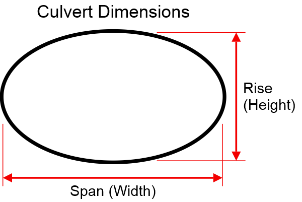 HEC-RAS Culvert Types, Shapes and Dimensions